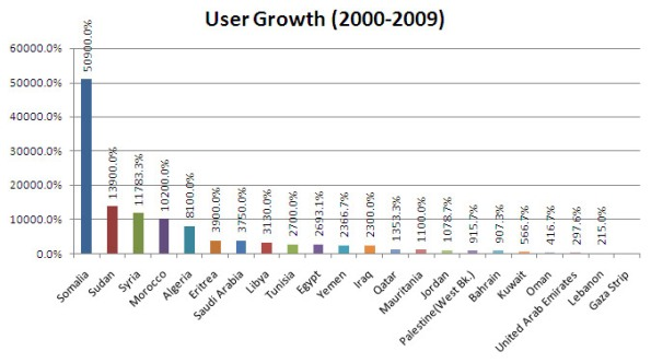 Statistics of Internet usage growth in Arab countries